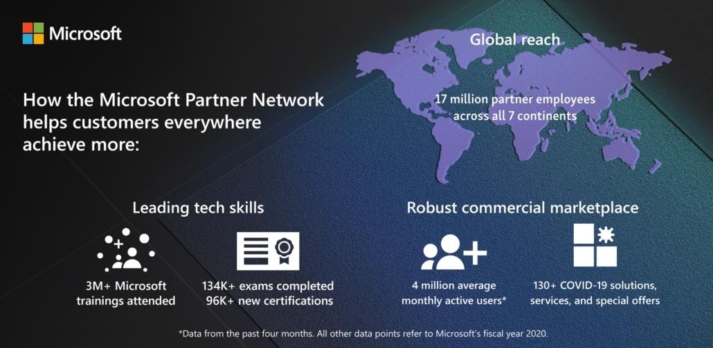 Partner Network - Microsoft Inspire