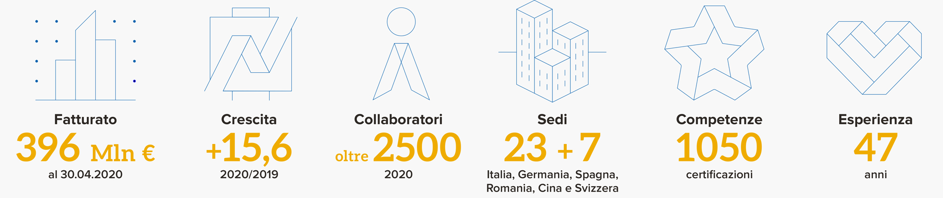 Numeri Var Group 2020