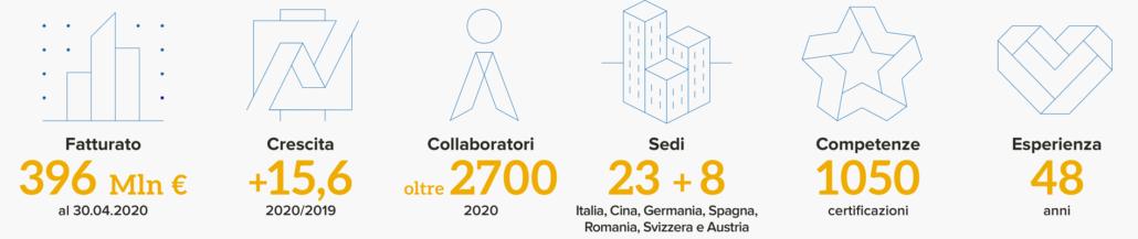 Numeri Var Group 2021